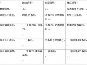 国产钢琴三大品牌---海伦钢琴/长江钢琴/珠江钢琴